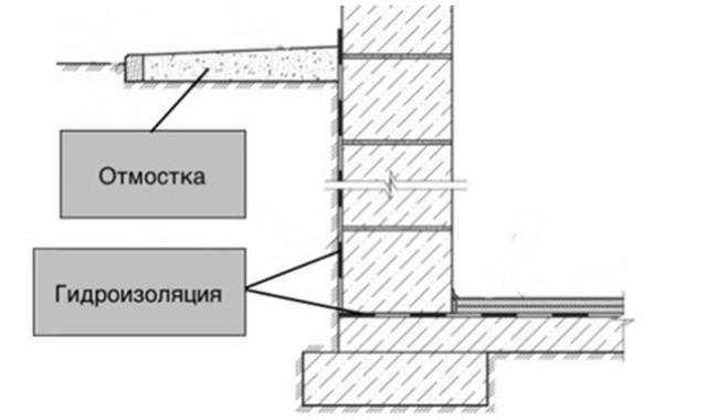 План гидроизоляции фундамента