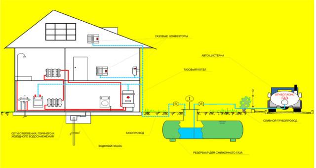 котельная на сжиженном газе нормы проектирования