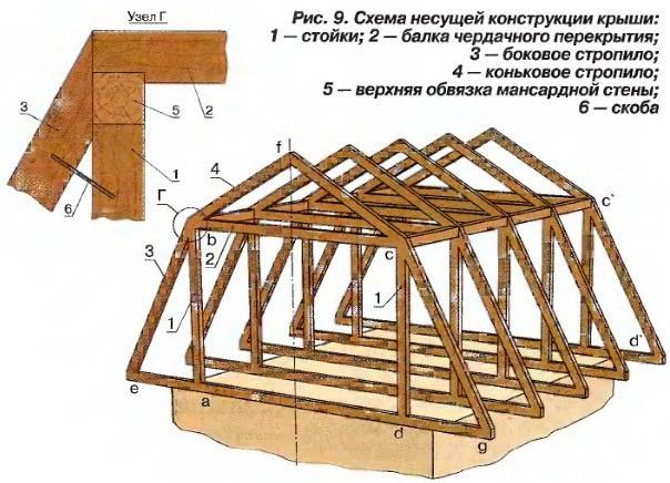 Ломаная крыша своими руками пошагово для