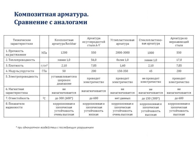 Таблица сравнения арматуры