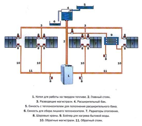 Схема работы системы отопления