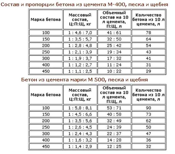 Таблица с пропорциями бетона