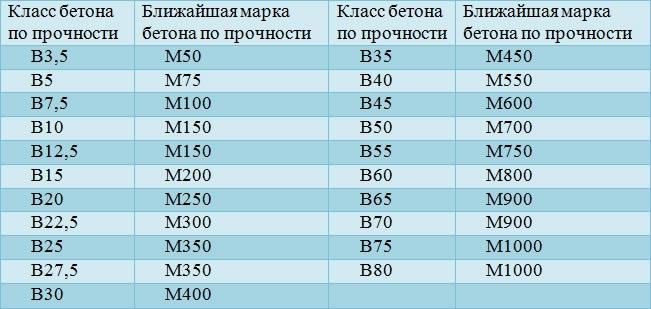 Марка бетона и класс бетона таблица