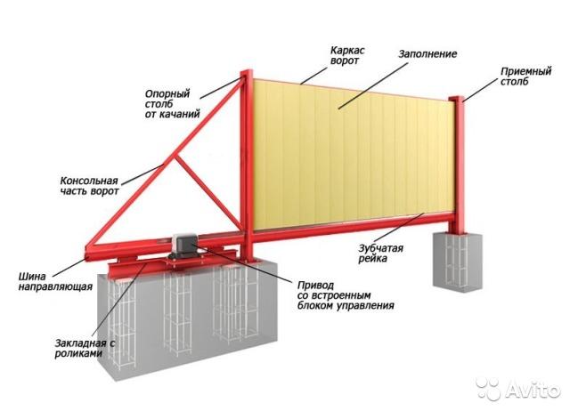 Схема ворот из профтрубы 160