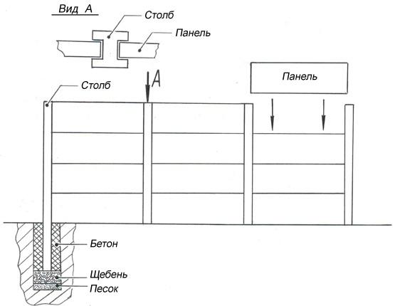 Схема установки блочного забор
