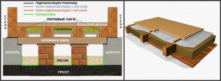 Пол в деревянном доме - грамотное утепление. водяной пол - о.