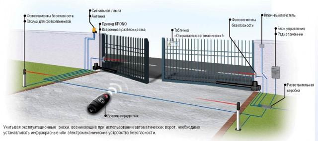 Комплектующие к распашным автоматическим воротам