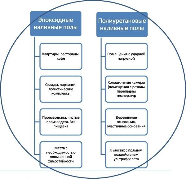 Сферы применения наливных покрытий