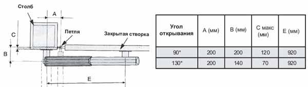 Автоматика для распашных ворот с открытием наружу как способ облегчения эксплуатации входной группы