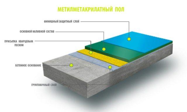 Что такое наливные полы – все об устройстве покрытия, его характеристиках и применении