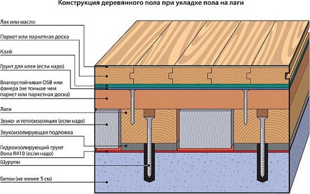 Как постелить деревянный пол на бетонном основании – выбор материалов и инструкция по монтажу на клей, лаги и фанеру