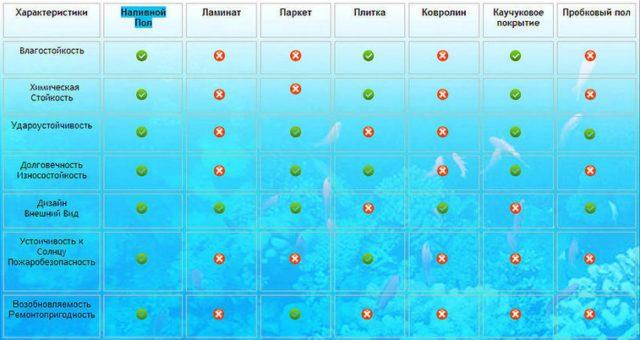 Таблица сравнения характеристик наливного пола с другими видами напольных покрытий