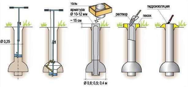 Ручной бур для столбов: как изготовить полезный в хозяйстве инструмент своими руками