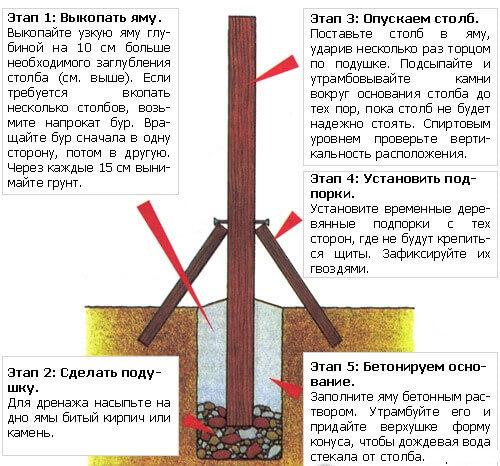 Как сделать металлические столбы для забора своими руками 74