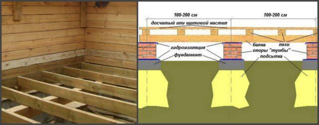 Схема устройства деревянного пола по грунту на лагах (с пучинистым грунтом)