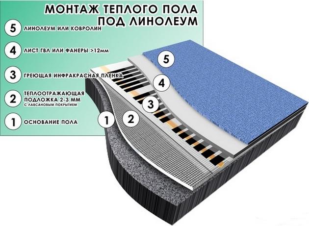Схема пирога теплого пола при укладке линолеума на инфракрасную пленку