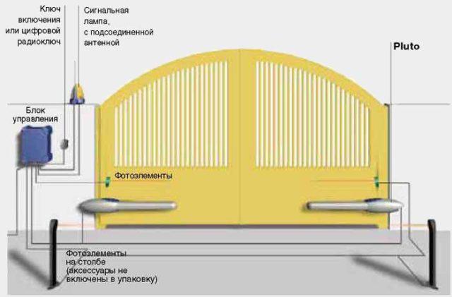Схема привода для ворот