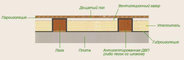 Устройство чернового пола на лагах по бетонному перекрытию