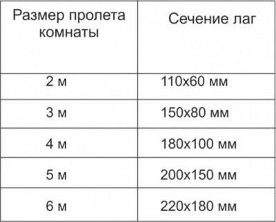 Размеры сечения лаг в зависимости от пролета помещения