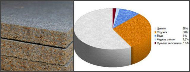 Состав цементно-стружечной плиты