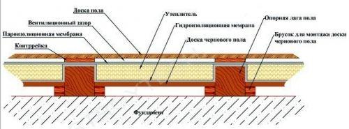 Пирог деревянного пола на лагах. Основные моменты: паро- и гидроизоляция, утепление и вентиляционный зазор