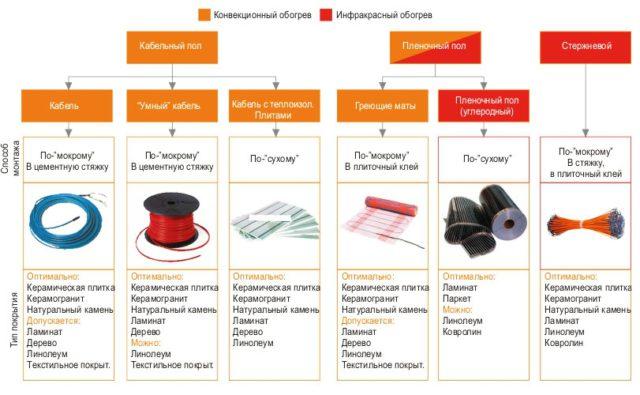 На схеме представлены разновидности систем, способы монтажа и рекомендации по выбору покрытия