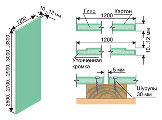 Расчет расхода материалов для облицовки стены гипсокартоном - важный этап перед возведением гипсокартонной стены
