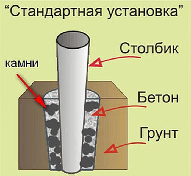 Схема установки опорных столбов