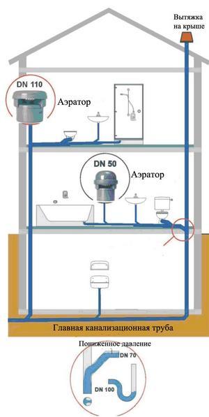 Схема уставновки канализационных воздушных клапанов
