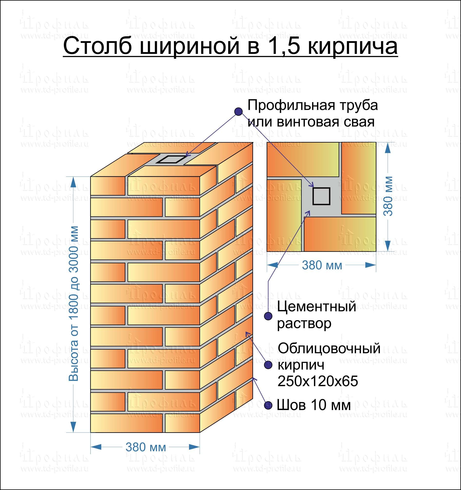 Фундамент для забора с кирпичными столбами