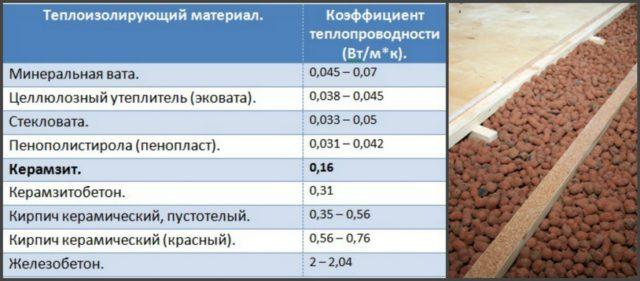 Чем ниже коэффициент теплопроводности, тем выше изоляционная способность материала и тем меньшая его толщина необходима для утепления пола