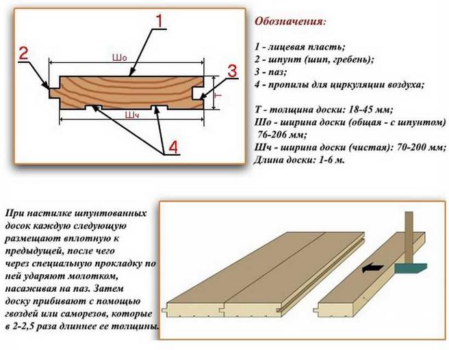 Половая шпунтованная доска - размеры и конструкция