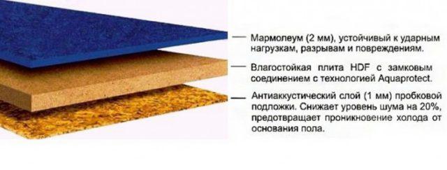 Что такое мармолеум – полный обзор одного из лучших напольных покрытий, характеристики, правила выбора и укладки