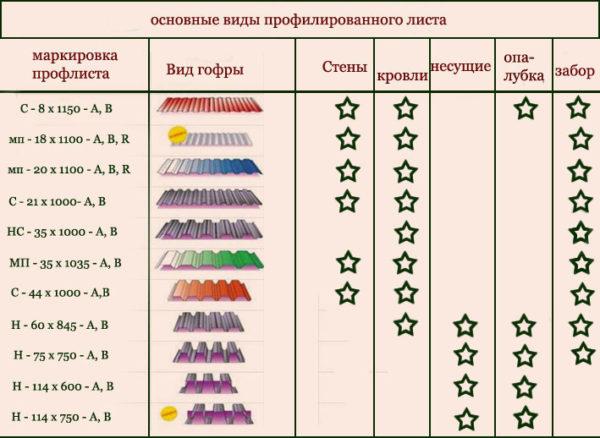 Пример маркировки профнастила и для чего он подходит