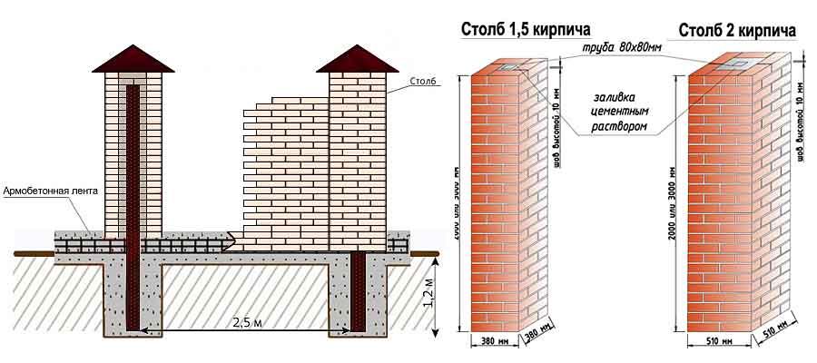 Как правильно сделать фундамент под кирпичные столбы  373