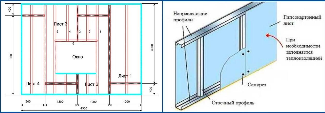 Стены гипрока своими руками пошаговая инструкция