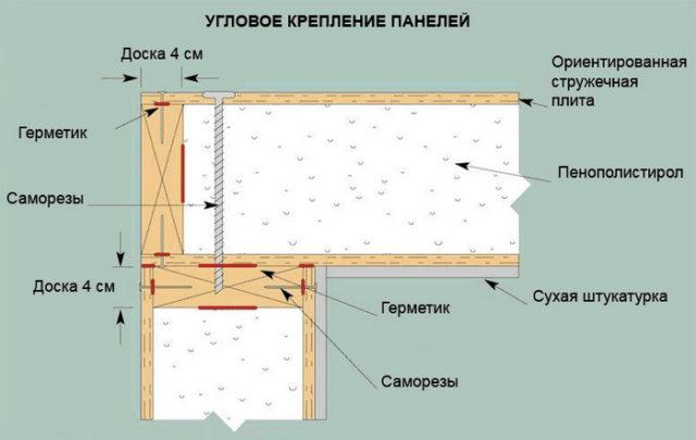 Угловое крепление панелей