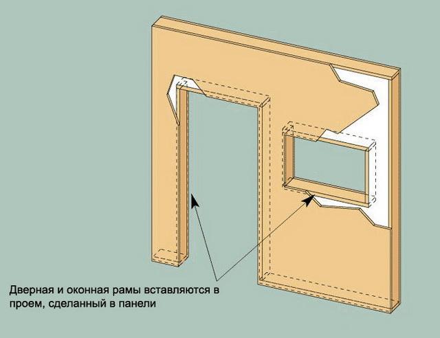 Установка дверной и оконной рамы