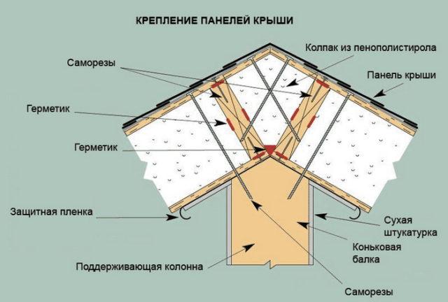 Крепление панелей крыши