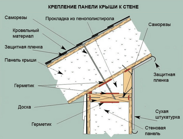 Крепление панели крыши к стене