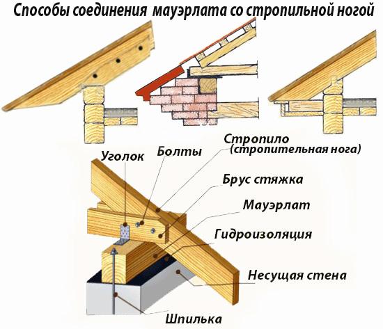 Двухскатная крыша своими руками