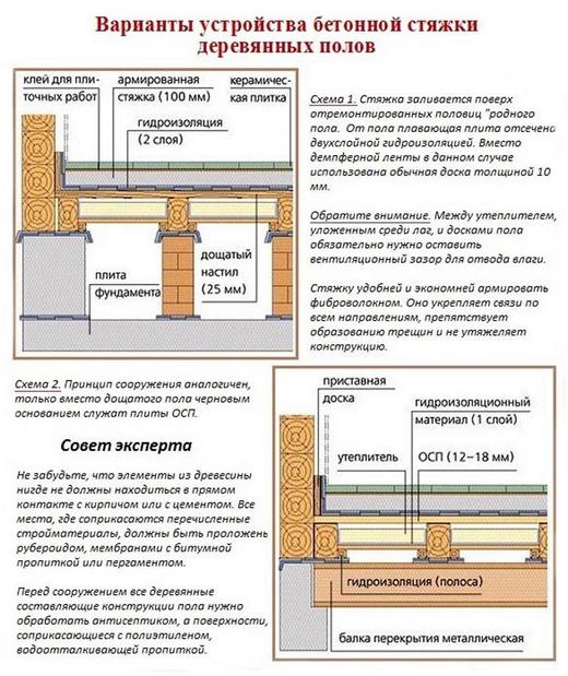 Устройство бетонной стяжки на деревянное основание
