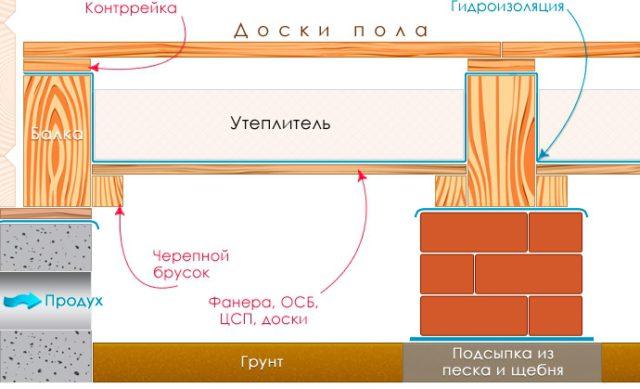 Схема утепления деревянного пола на лагах