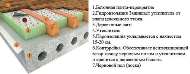 Схема устройства деревянного пола в квартире
