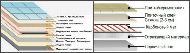 Варианты использования инфракрасных систем: пленочного и стрежневого пола под плитку