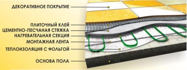 Пирог кабельного теплого пола под плитку. В качестве теплоизоляции может быть использован пенополистирол, пенофол или другие утеплители
