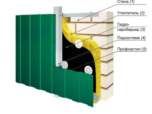 Схема навесного фасада с отделкой профнастилом