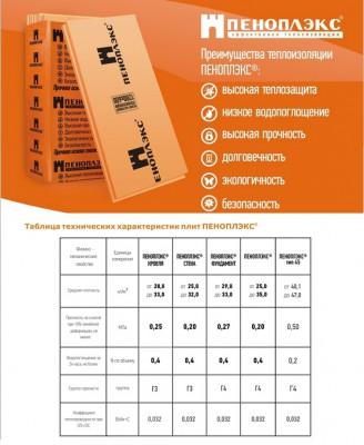 Технические характеристики пеноплекса