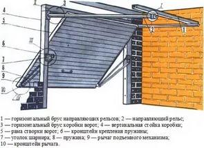 Схема подъемно поворотных ворот для гаража
