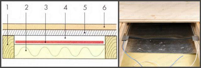 Схема устройства инфракрасного теплого пола на деревянном полу по лагам: 1 - лаги, 2 - утеплитель, 3 - ик пленка, 4 - воздушный зазор, 5 - основание пола (ГВЛ, OSB, фанера, пленка полиэтиленовая), 6 - напольное покрытие (ламинат, паркет, линолеум и др.)